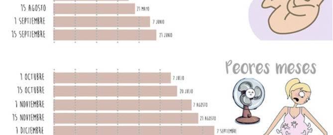 Mejor mes para quedarse embarazada pros y contras para elegir en qué momento embarazo